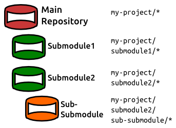 git-submodules-abstract.png